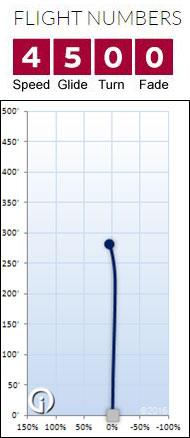 Discmania MD flight chart